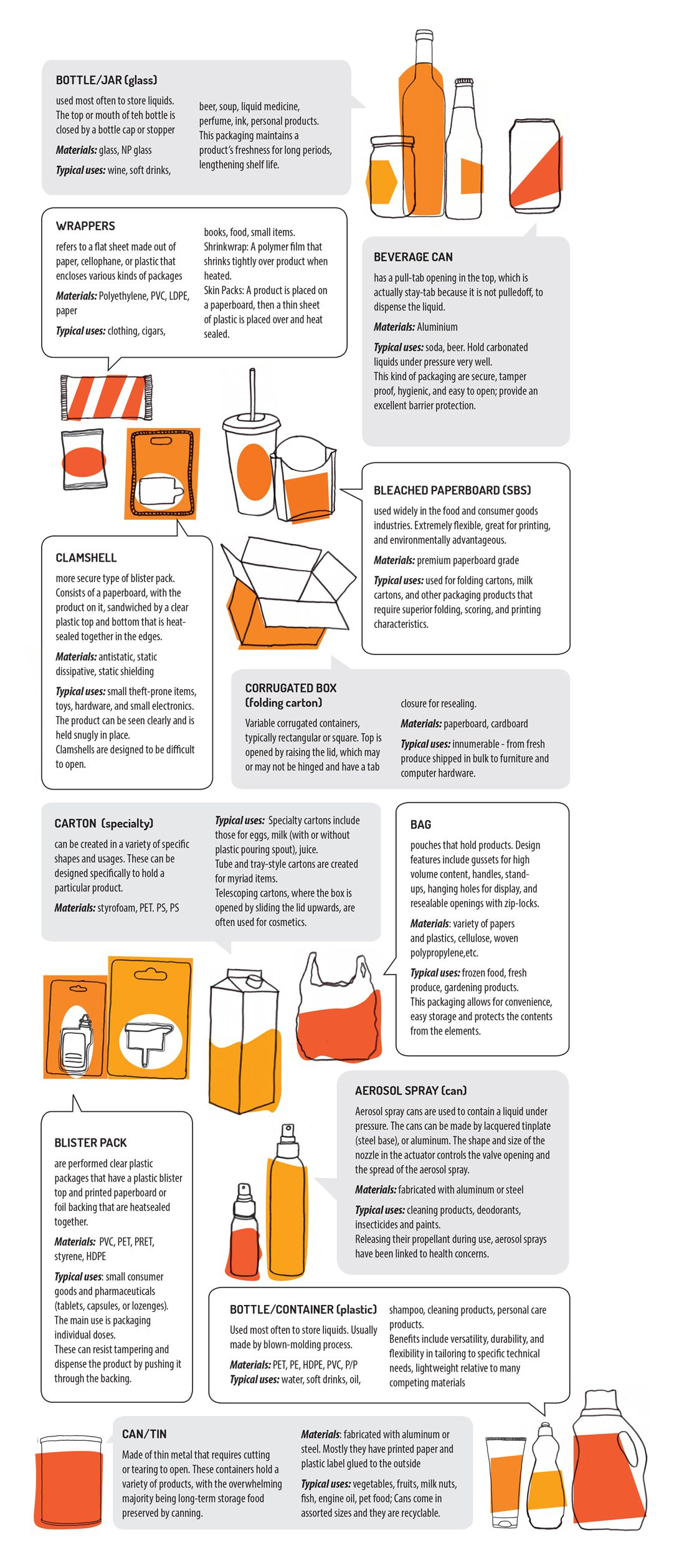 types of packaging commonly seen